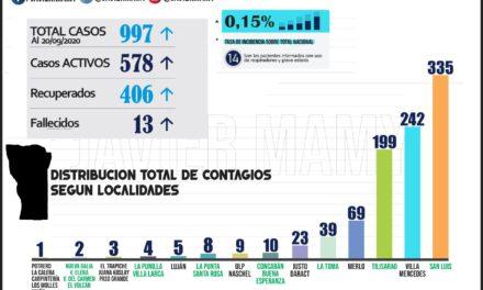 San Luis rozó los 1000 casos positivos de COVID-19