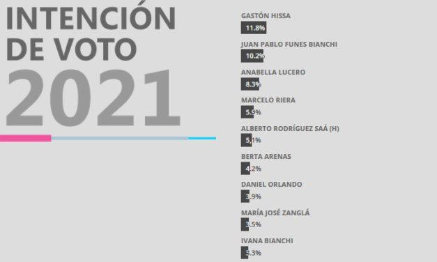 Juanpi Funes y Gastón Hissa los principales preferidos de la gente