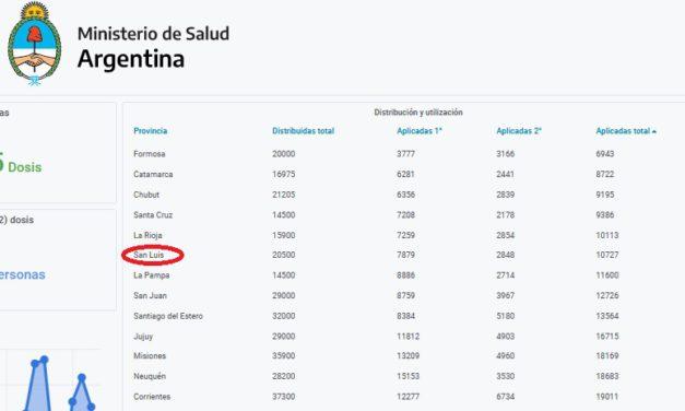 San Luis séptima en el ranking de menos vacunación del país